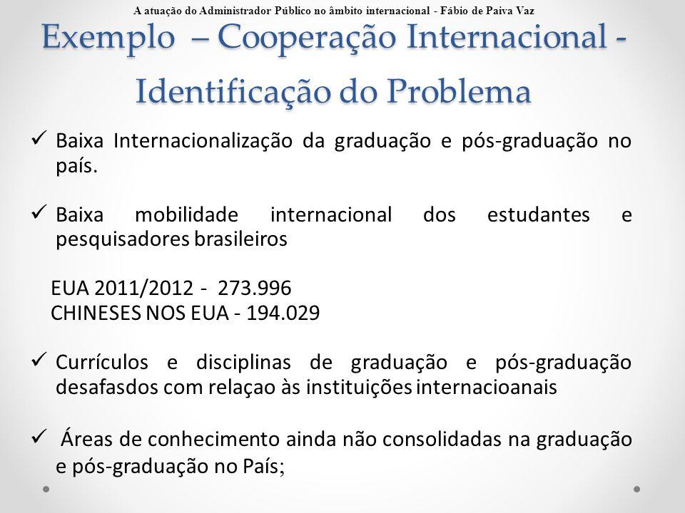 Exemplo – Cooperação Internacional - Identificação do Problema