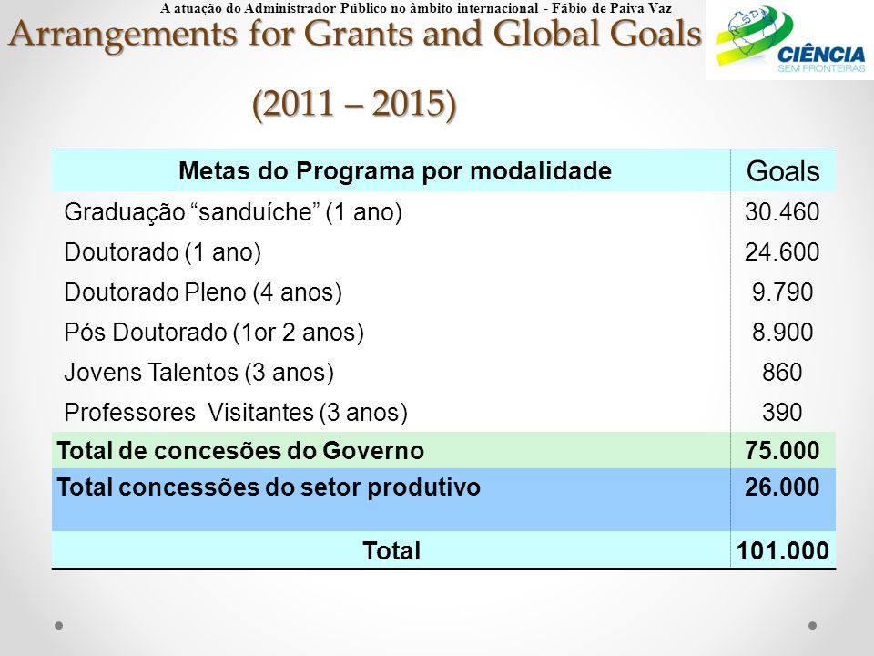 Arrangements for Grants and Global Goals (2011 – 2015)