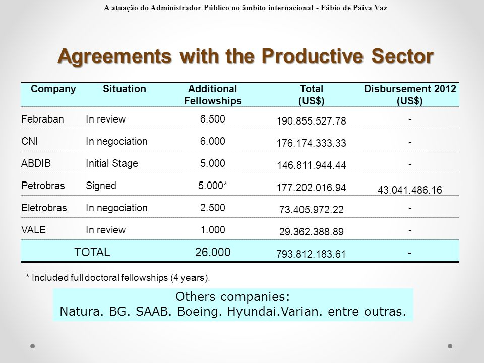Agreements with the Productive Sector Additional Fellowships