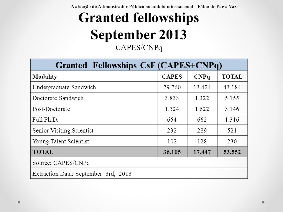 Granted Fellowships CsF (CAPES+CNPq)