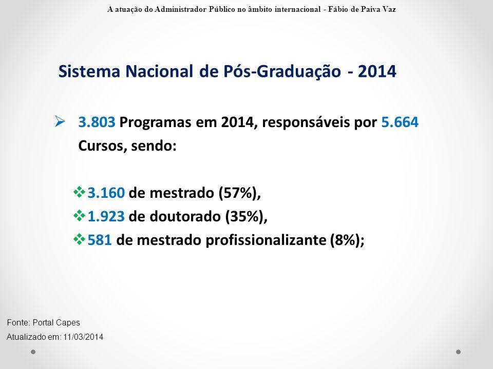 Sistema Nacional de Pós-Graduação - 2014