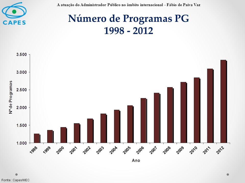 Número de Programas PG 1998 - 2012