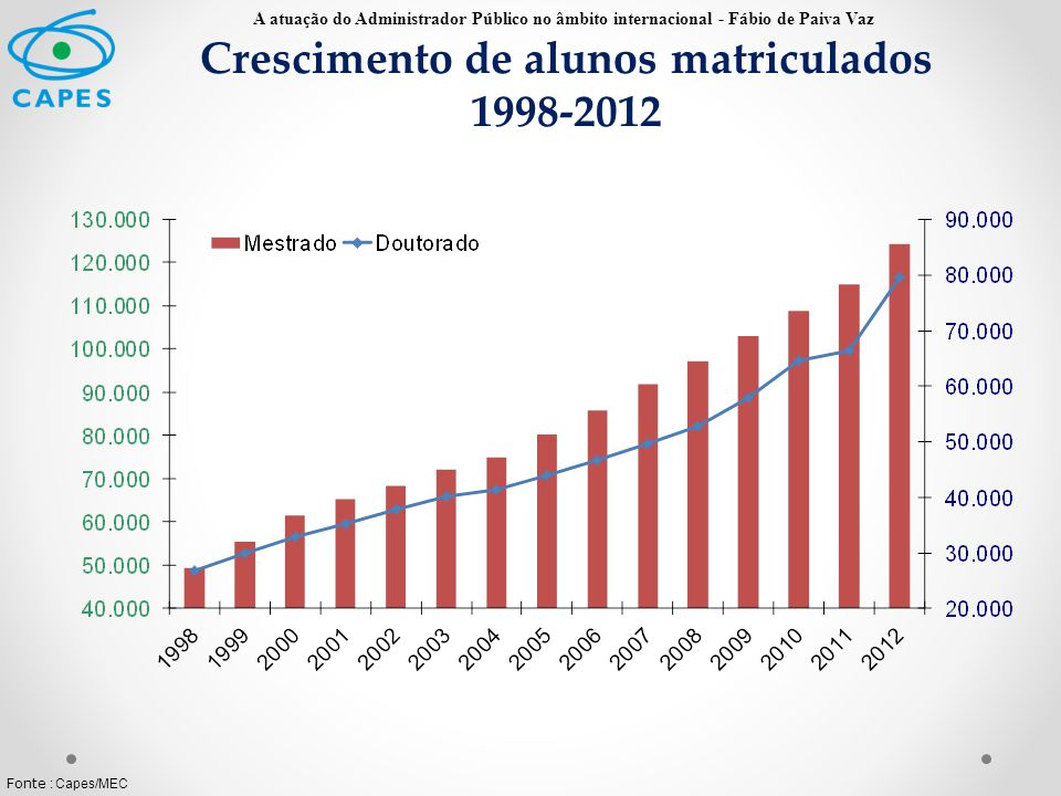 Crescimento de alunos matriculados