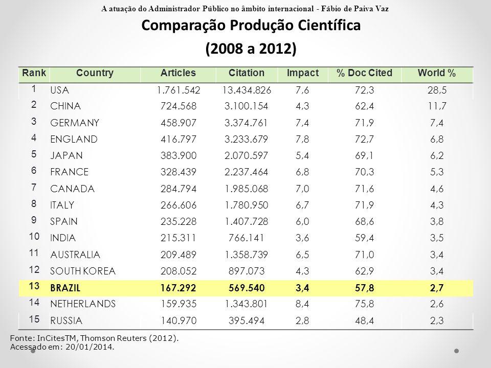 Comparação Produção Científica