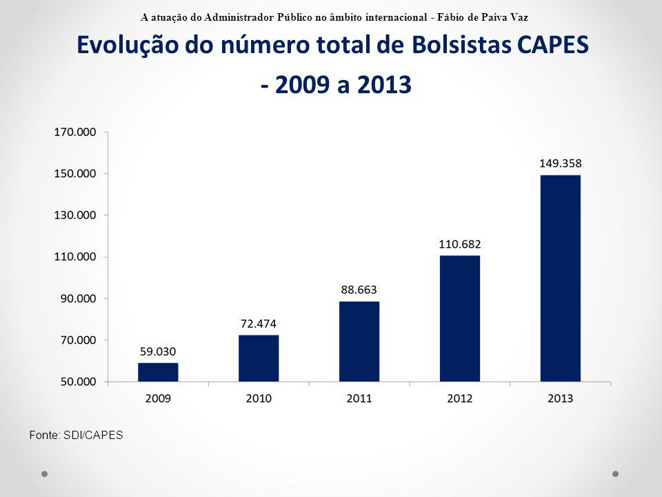 Evolução do número total de Bolsistas CAPES - 2009 a 2013