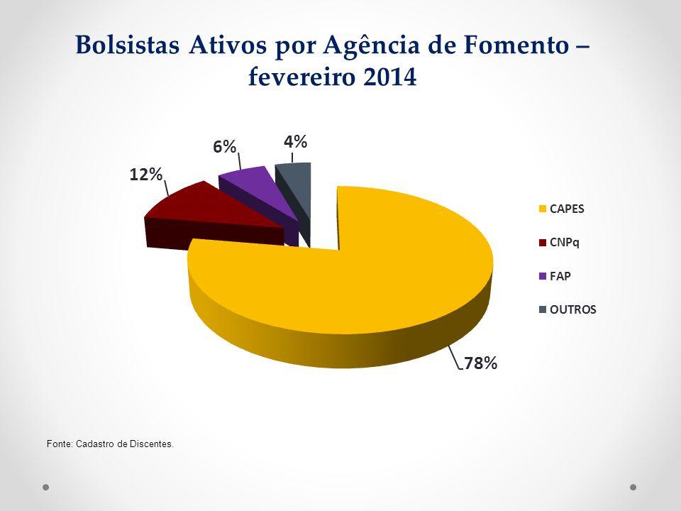 Bolsistas Ativos por Agência de Fomento – fevereiro 2014