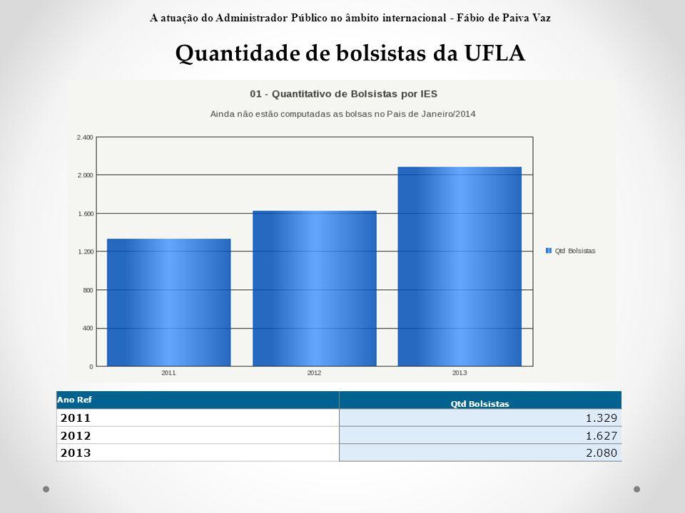 Quantidade de bolsistas da UFLA
