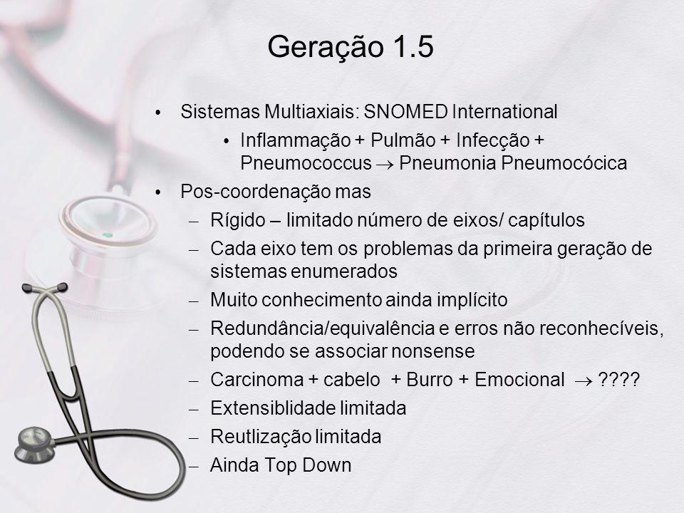 Geração 1.5 Sistemas Multiaxiais: SNOMED International