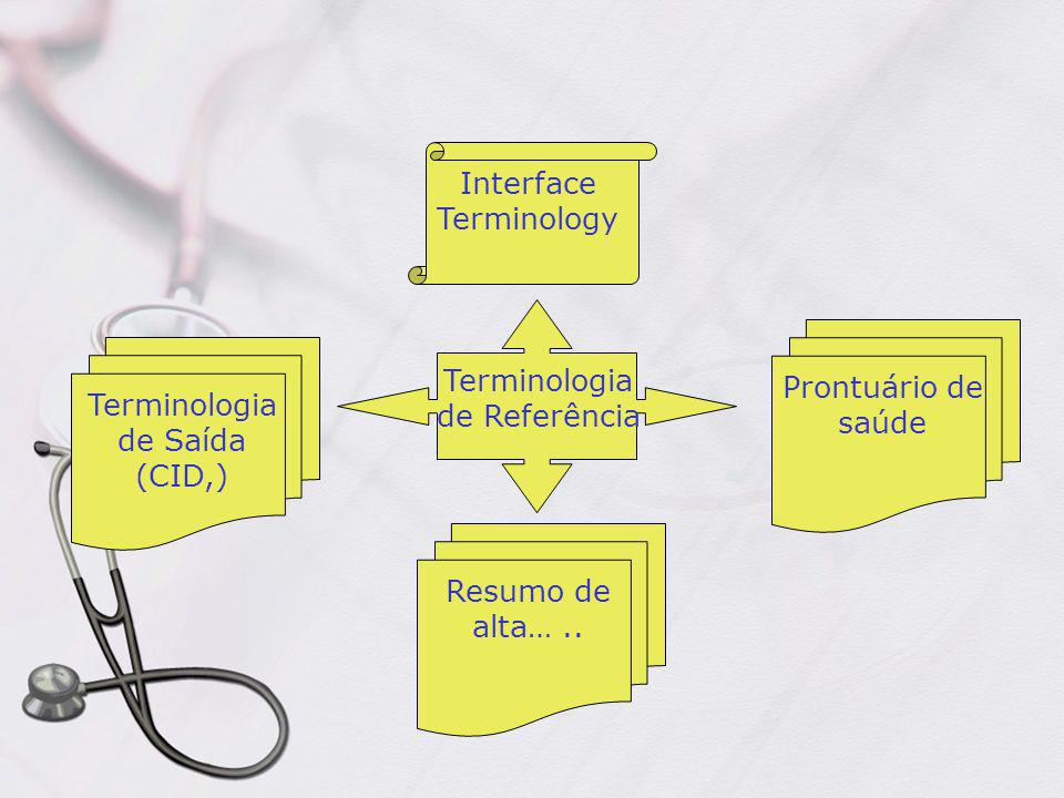 Interface Terminology