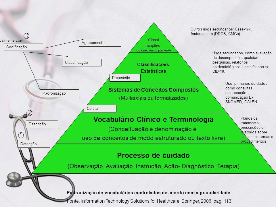    Vocabulário Clínico e Terminologia Processo de cuidado