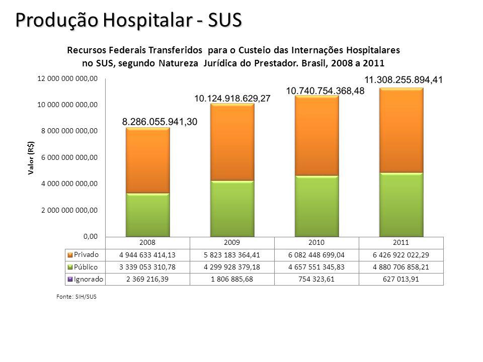 Produção Hospitalar - SUS