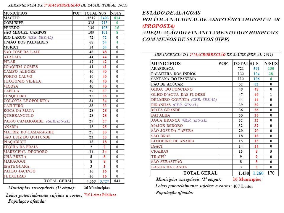 POLÍTICA NACIONAL DE ASSISTÊNCIA HOSPITALAR (PROPOSTA)