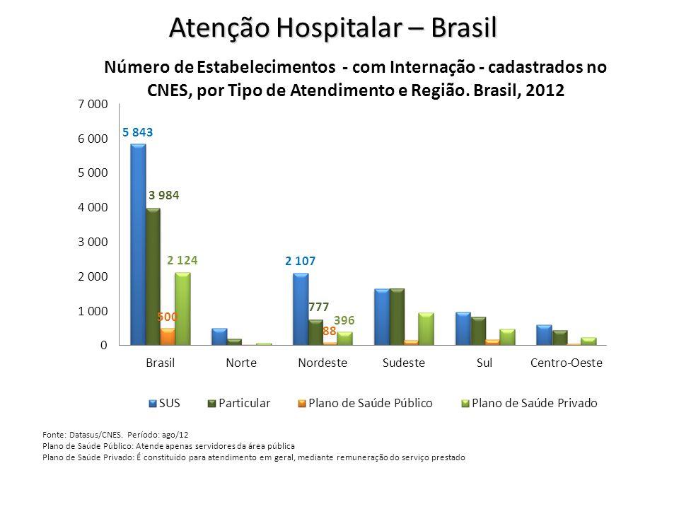 Atenção Hospitalar – Brasil