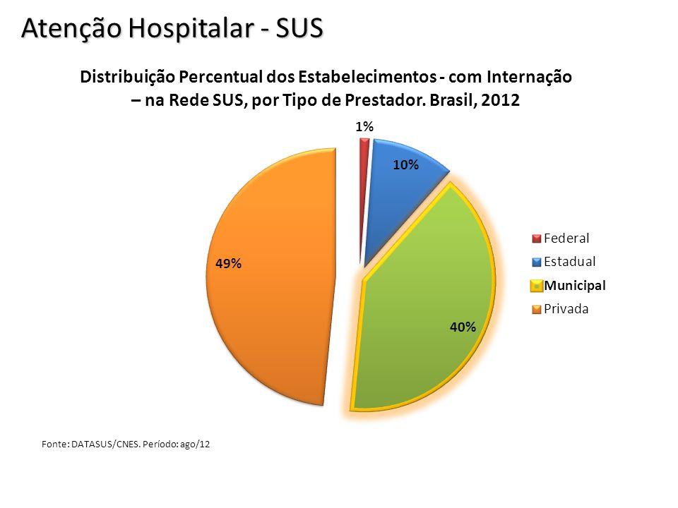 Atenção Hospitalar - SUS
