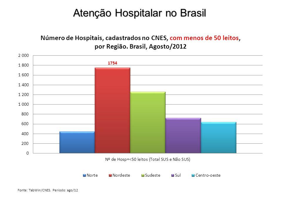 Atenção Hospitalar no Brasil