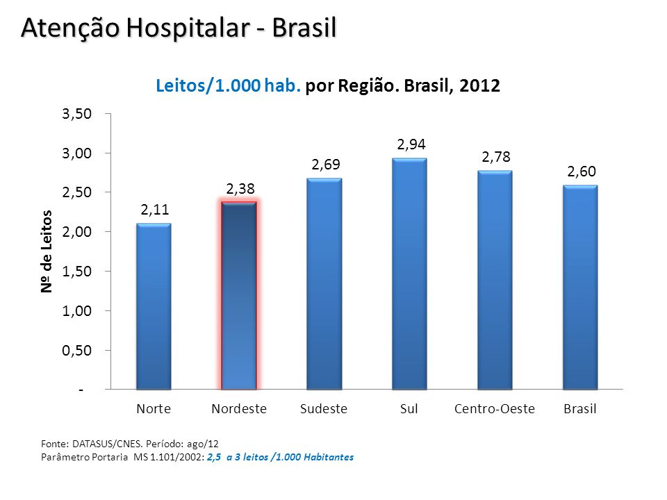 Atenção Hospitalar - Brasil