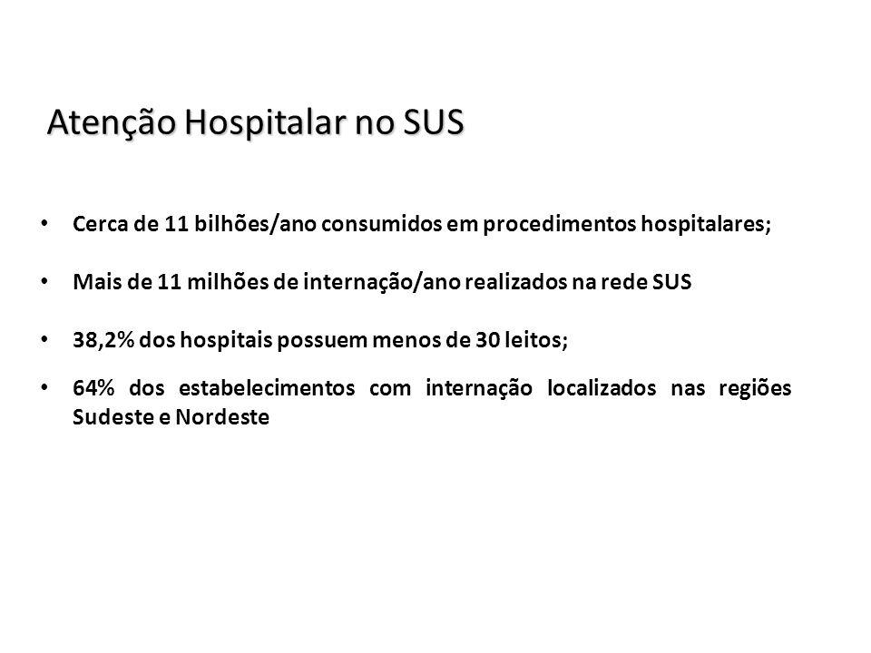 Atenção Hospitalar no SUS