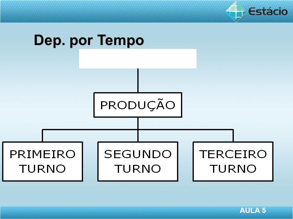Dep. por Tempo AULA 5