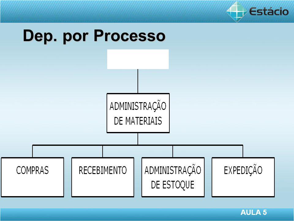 Dep. por Processo AULA 5