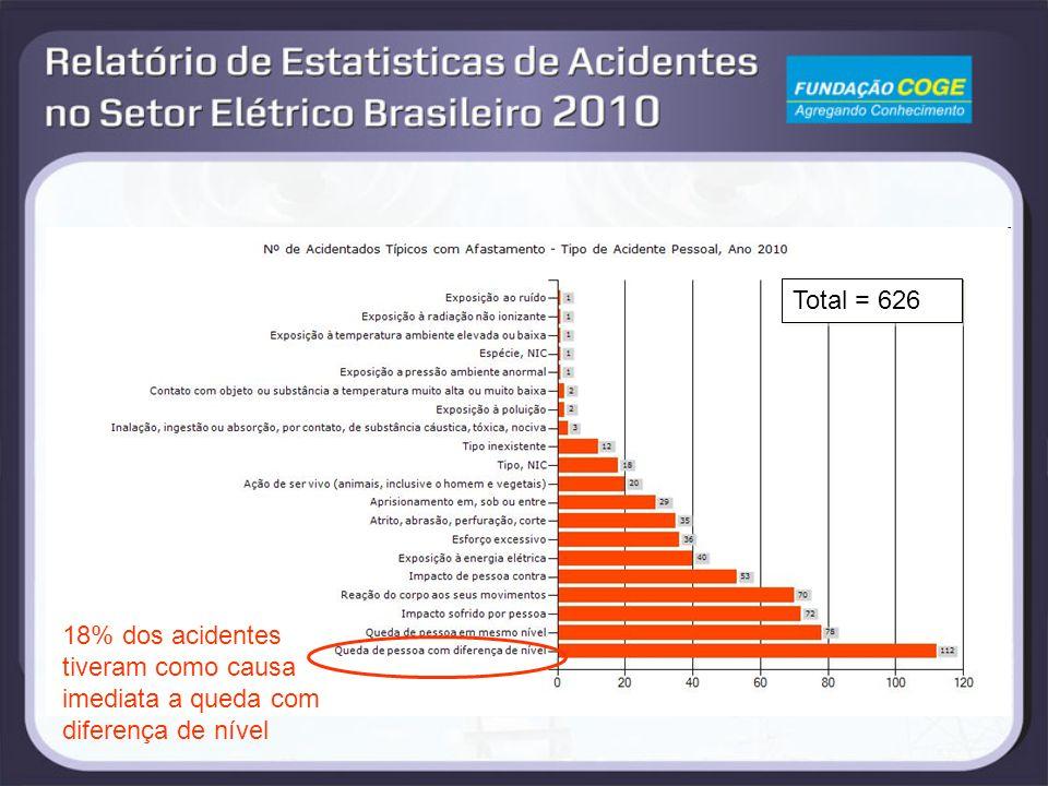 Total = 626 18% dos acidentes tiveram como causa imediata a queda com diferença de nível