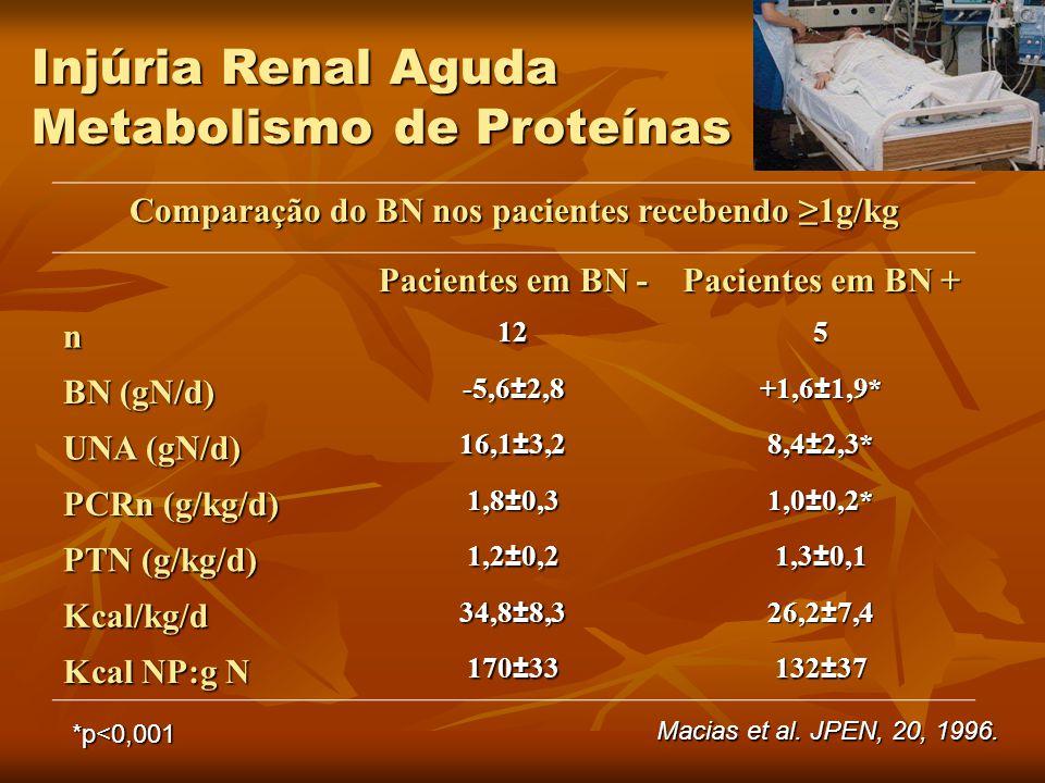 Comparação do BN nos pacientes recebendo ≥1g/kg