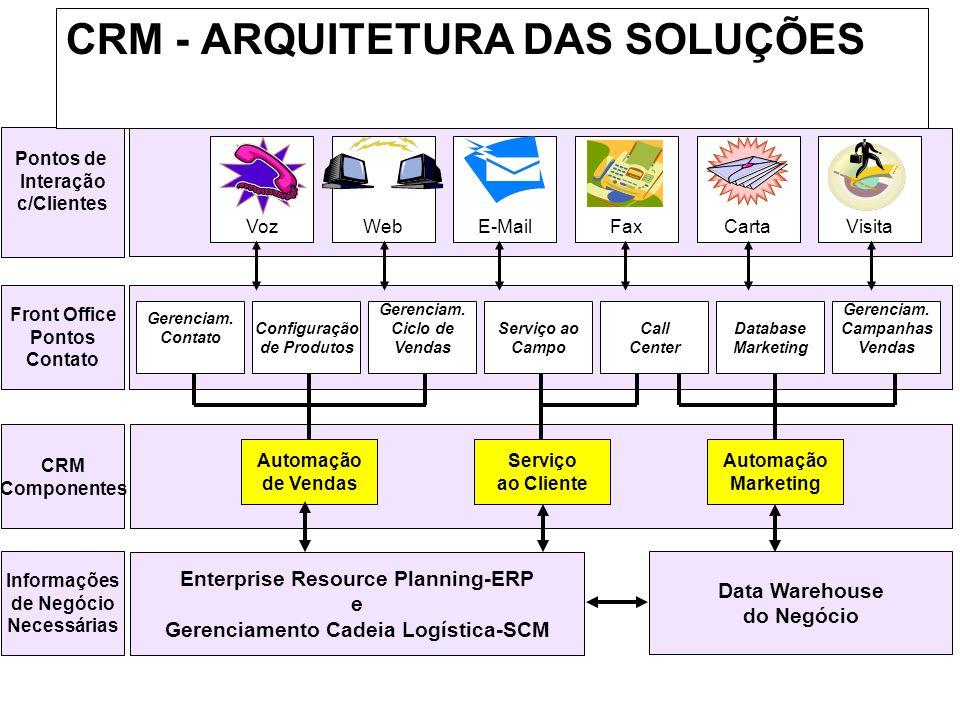CRM - ARQUITETURA DAS SOLUÇÕES