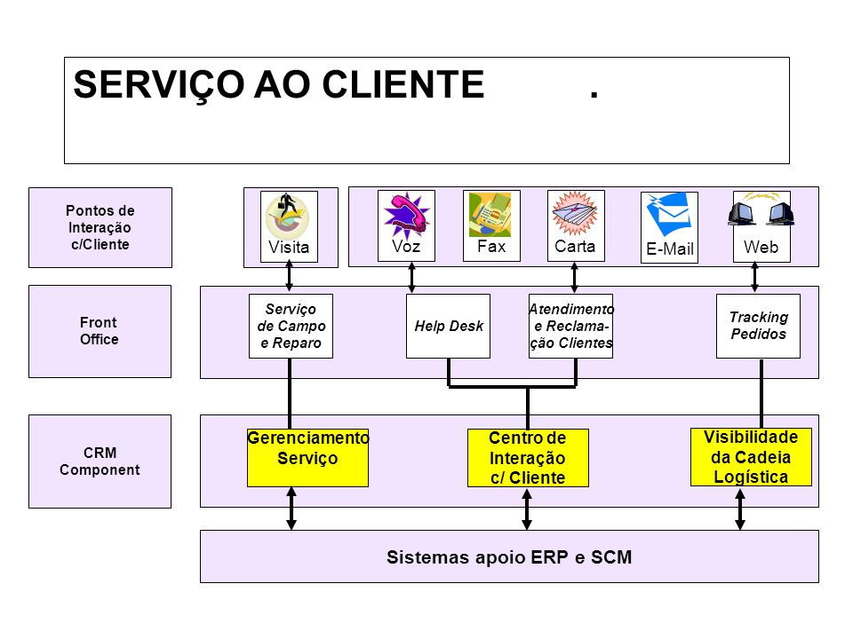 Sistemas apoio ERP e SCM