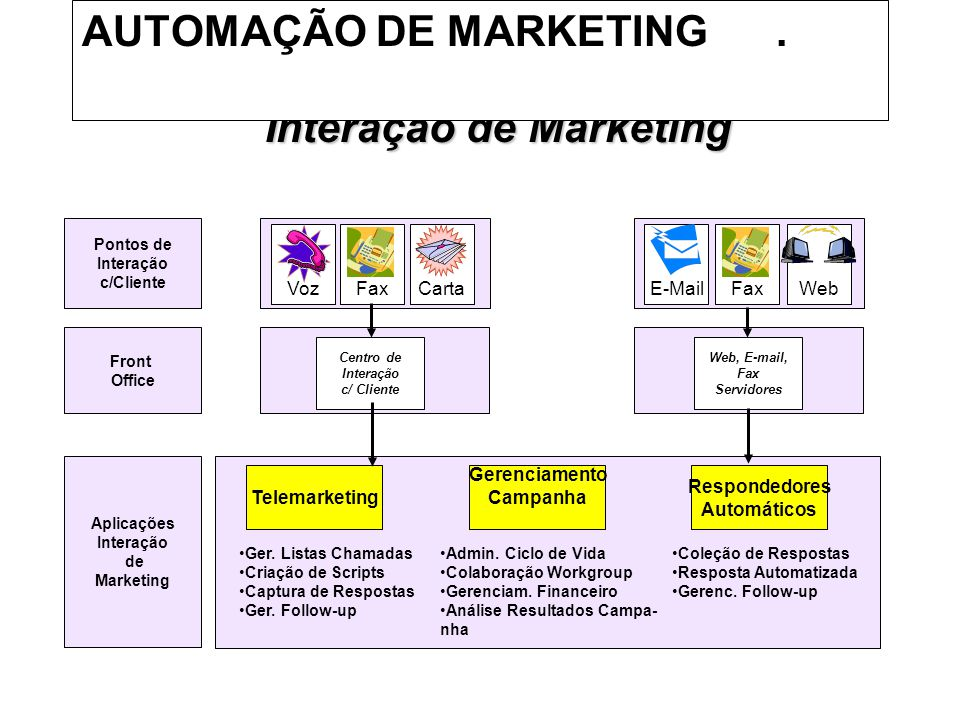 AUTOMAÇÃO DE MARKETING .