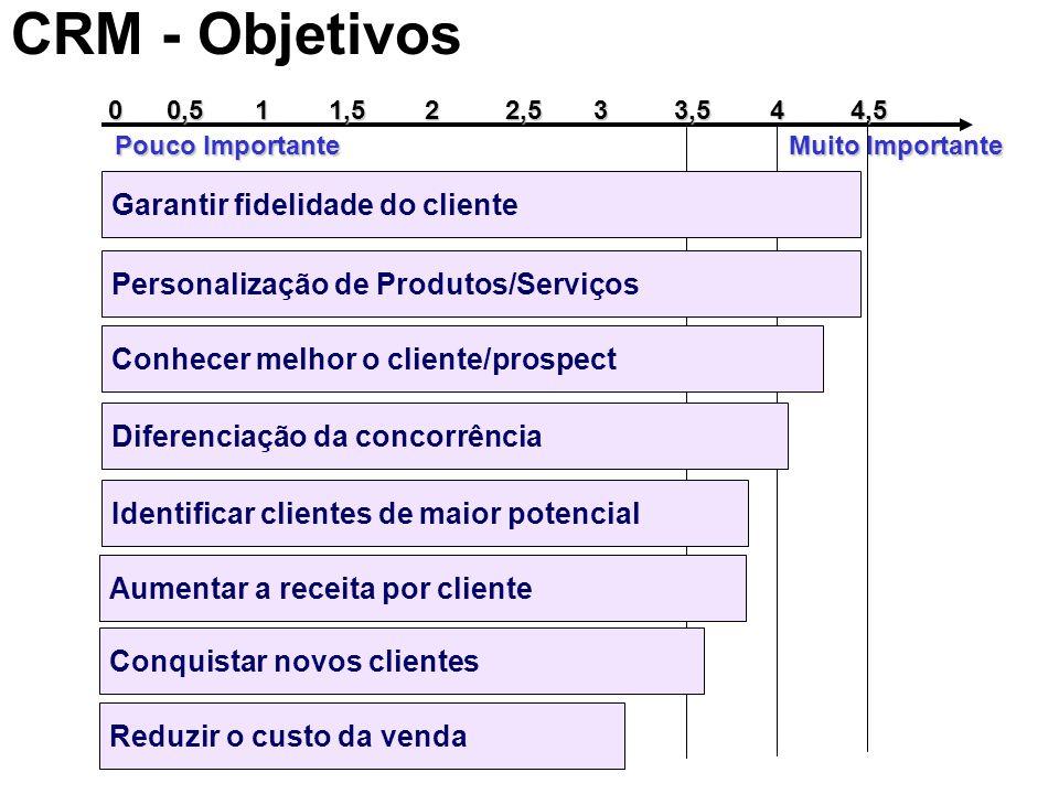 CRM - Objetivos Garantir fidelidade do cliente