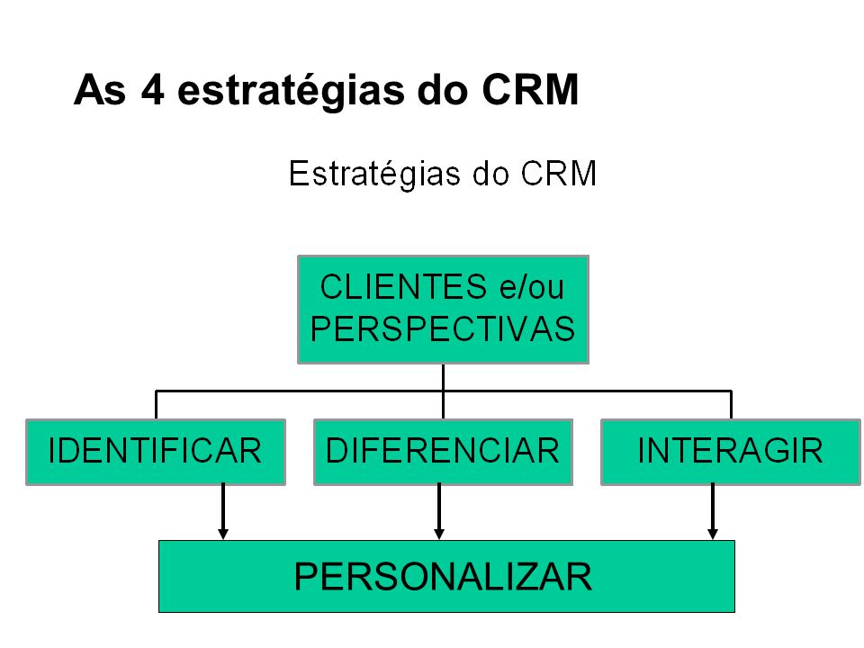 As 4 estratégias do CRM PERSONALIZAR