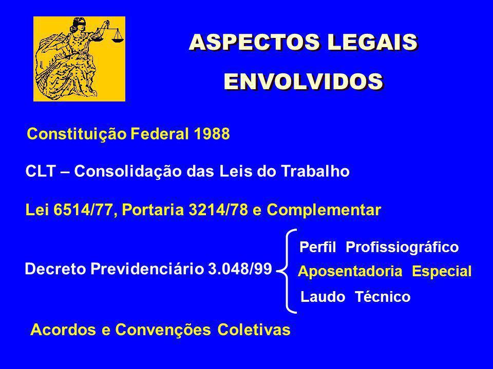 ASPECTOS LEGAIS ENVOLVIDOS Constituição Federal 1988