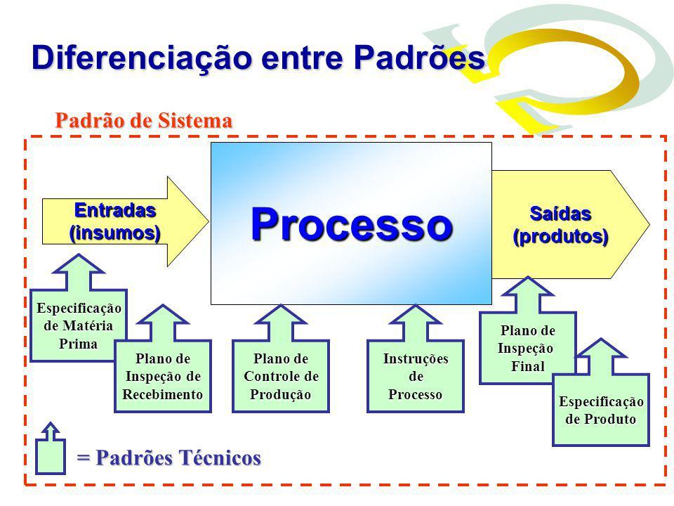 Processo Diferenciação entre Padrões Padrão de Sistema