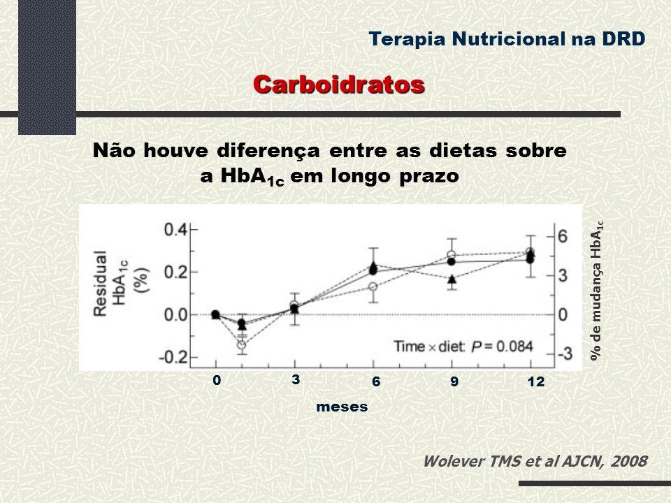 Não houve diferença entre as dietas sobre a HbA1c em longo prazo