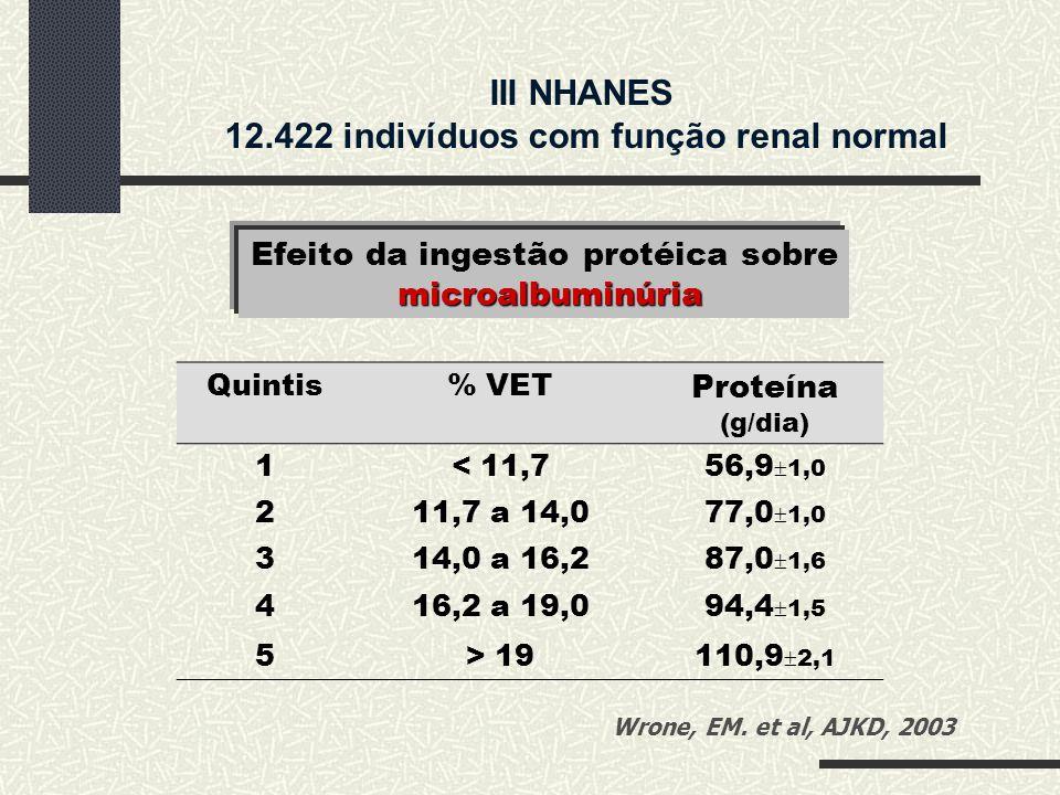III NHANES 12.422 indivíduos com função renal normal
