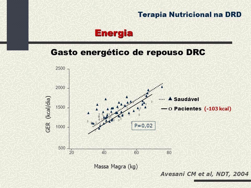 Energia Gasto energético de repouso DRC Terapia Nutricional na DRD