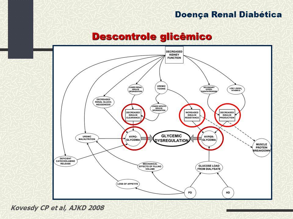 Descontrole glicêmico
