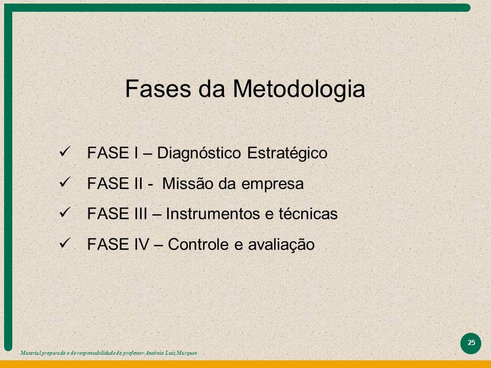 Fases da Metodologia FASE I – Diagnóstico Estratégico