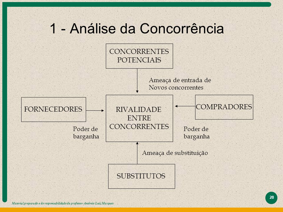 1 - Análise da Concorrência