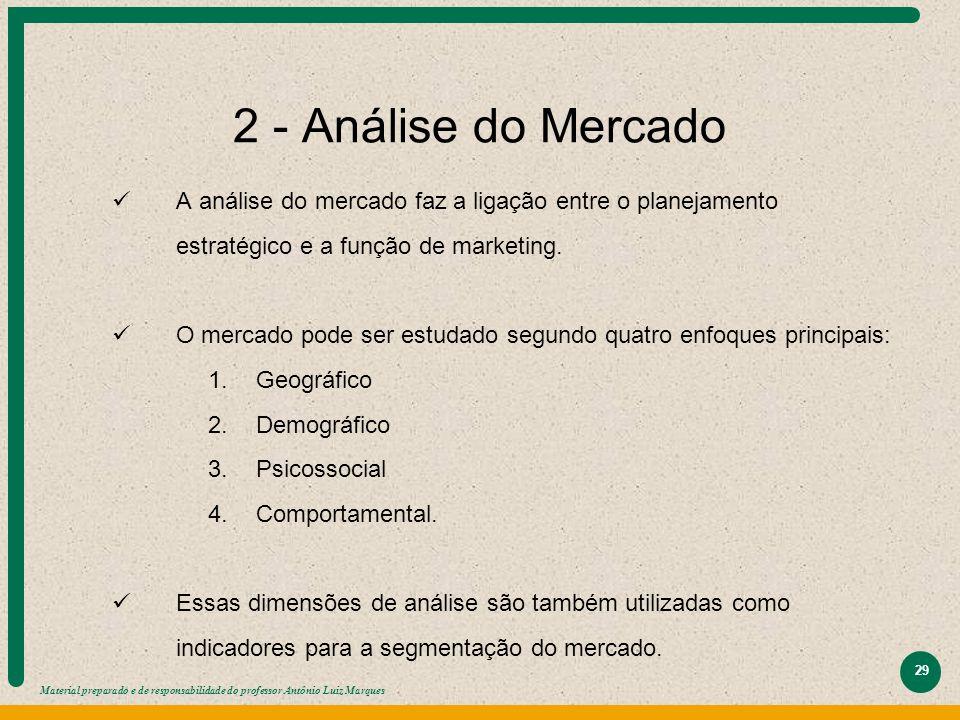 2 - Análise do Mercado A análise do mercado faz a ligação entre o planejamento estratégico e a função de marketing.