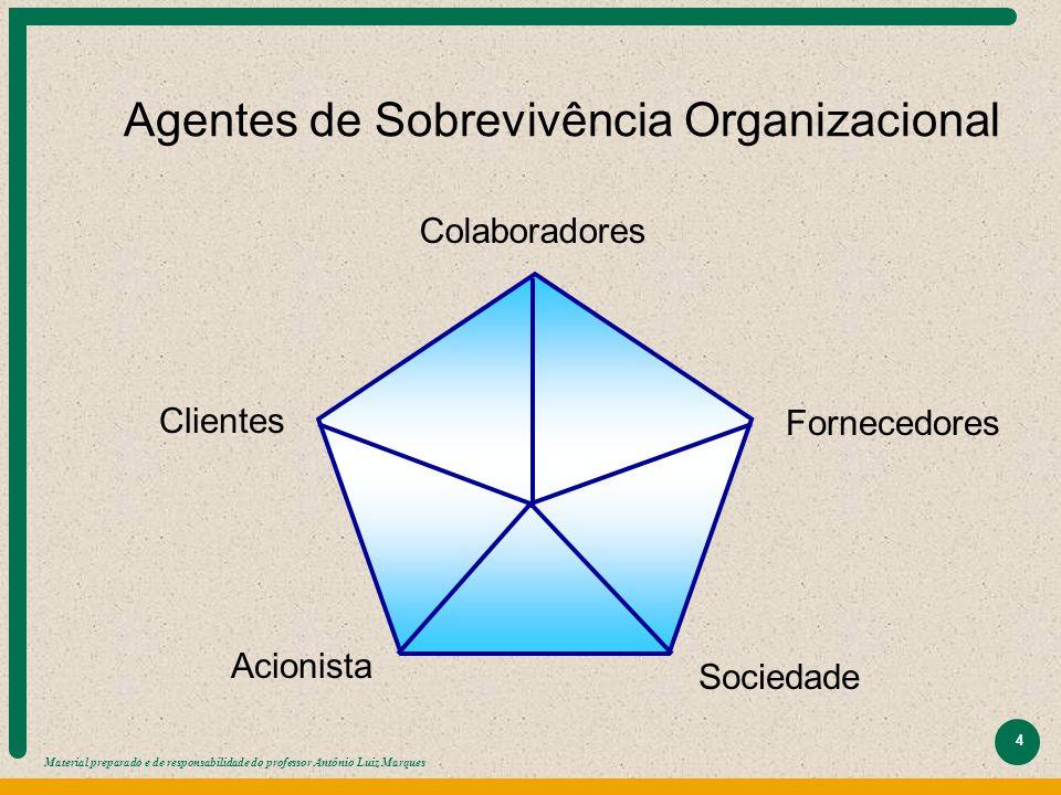 Agentes de Sobrevivência Organizacional