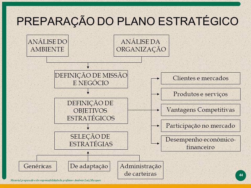 PREPARAÇÃO DO PLANO ESTRATÉGICO