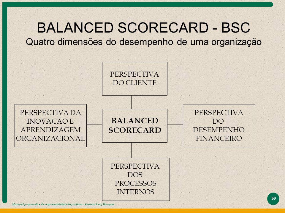 BALANCED SCORECARD - BSC Quatro dimensões do desempenho de uma organização
