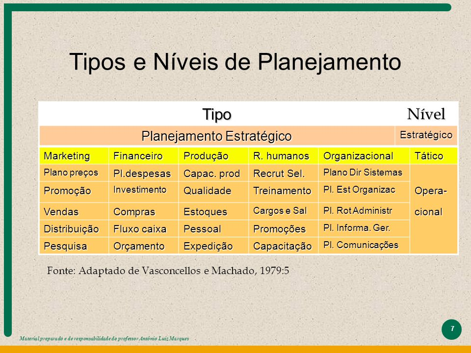Tipos e Níveis de Planejamento