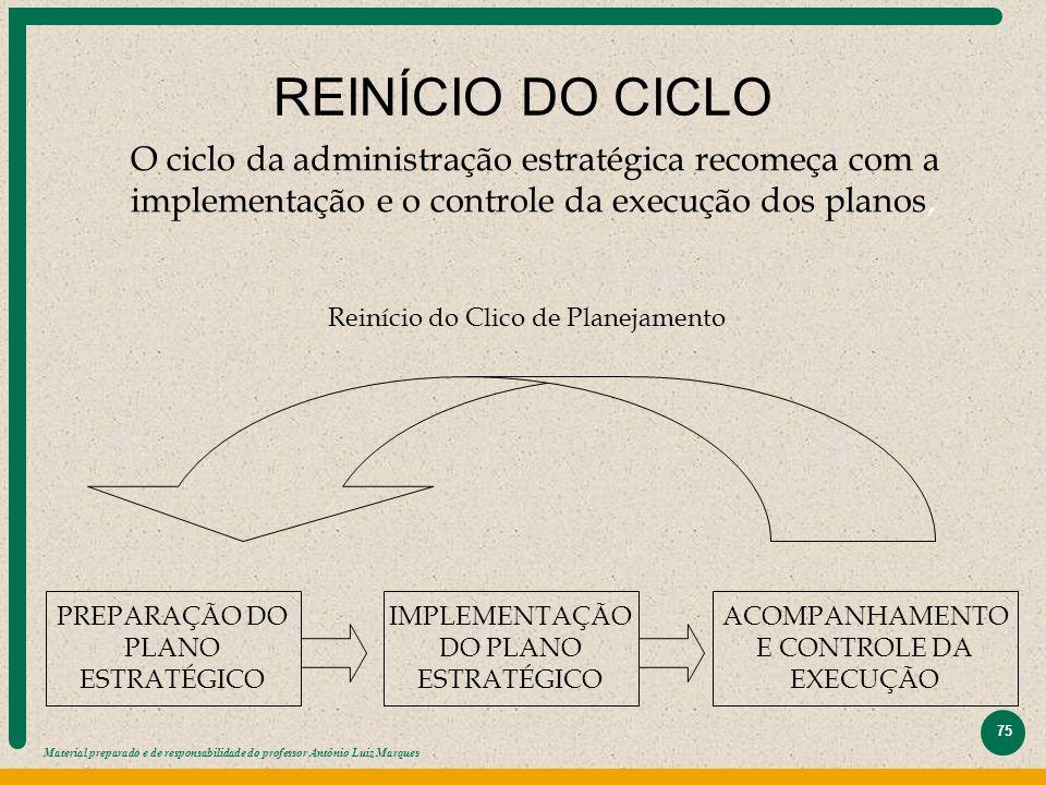 REINÍCIO DO CICLO O ciclo da administração estratégica recomeça com a