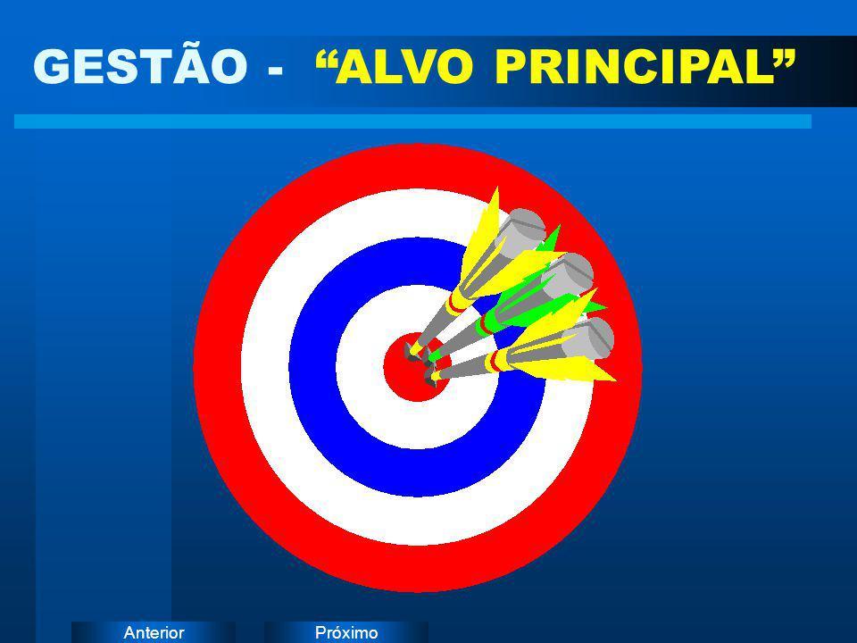 GESTÃO - ALVO PRINCIPAL