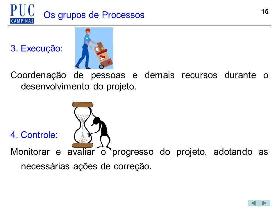Os grupos de Processos 3. Execução: Coordenação de pessoas e demais recursos durante o desenvolvimento do projeto.