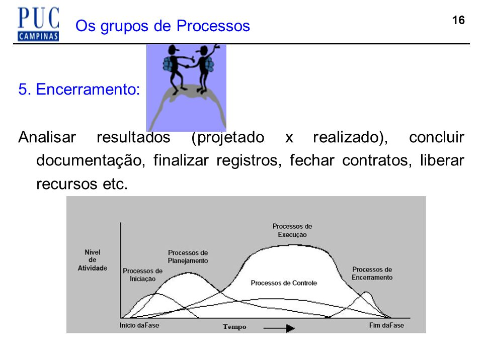 Os grupos de Processos 5. Encerramento: