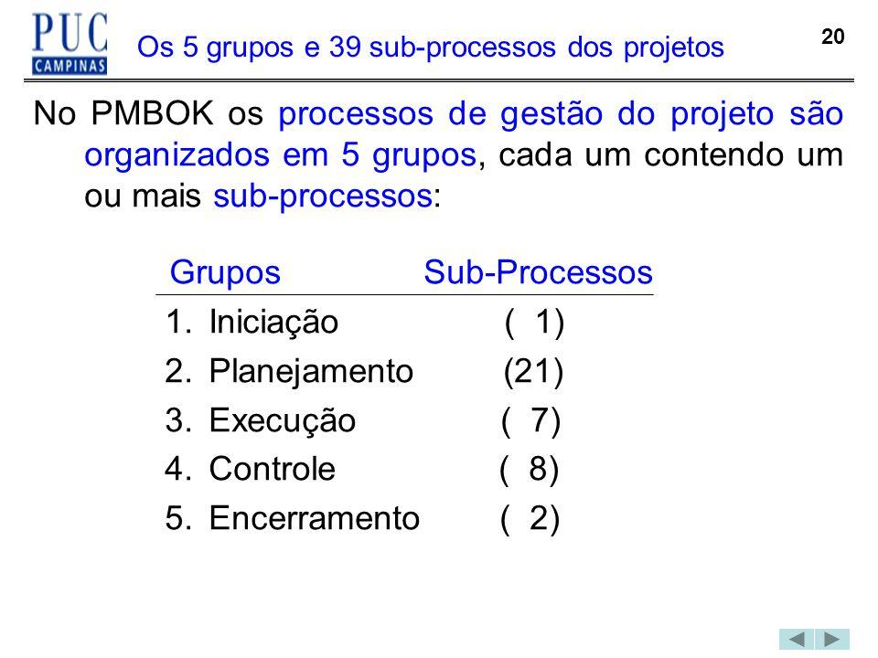 Os 5 grupos e 39 sub-processos dos projetos