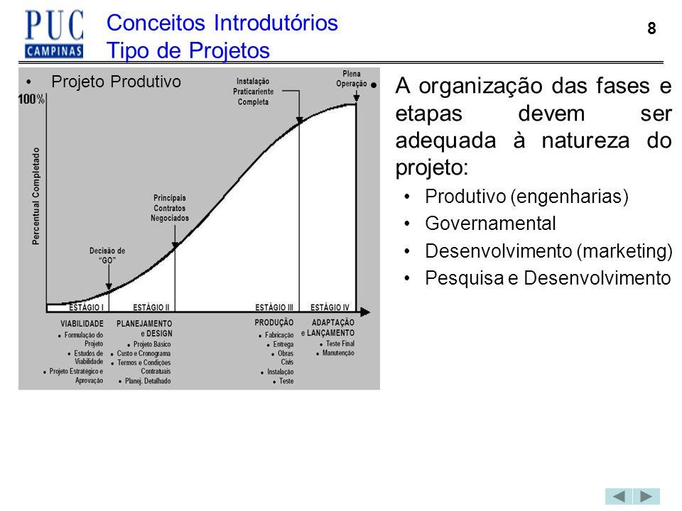 Conceitos Introdutórios Tipo de Projetos