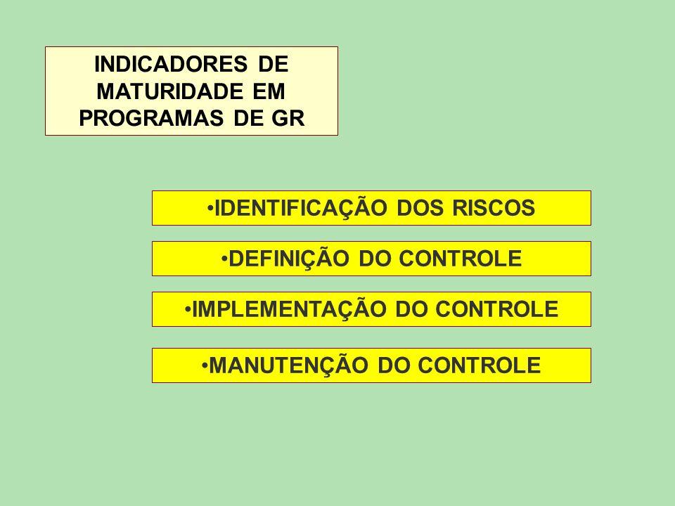INDICADORES DE MATURIDADE EM PROGRAMAS DE GR